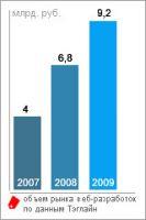 Российский рынок заказных интернет-разработок за 2009 год вырос на 35% — до 9,2 млрд руб.